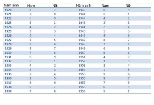 Bảng tra cứu quái số theo năm sinh (1)