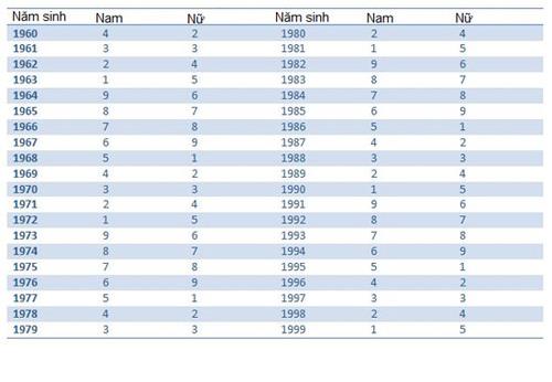 Bảng tra cứu quái số theo năm sinh (2)