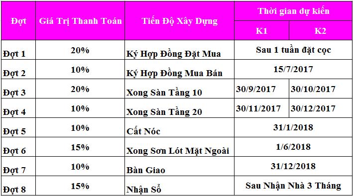 Tiến độ thanh toán K1 và K2 chung cư K Park Văn Phú