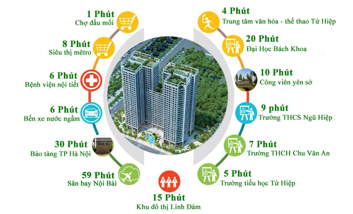 Liên kết thuận lợi xung quanh dự án Tecco Thanh Trì
